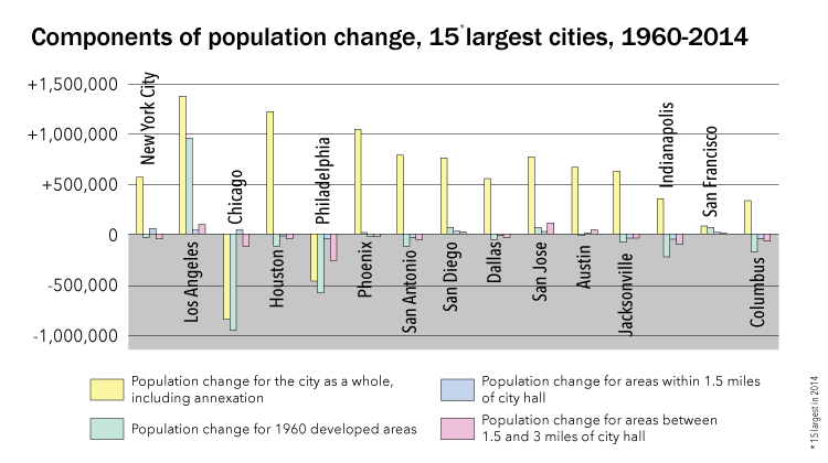 15-largest-cities