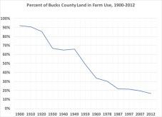 U.S. Census Bureau, Agricultural Censuses.